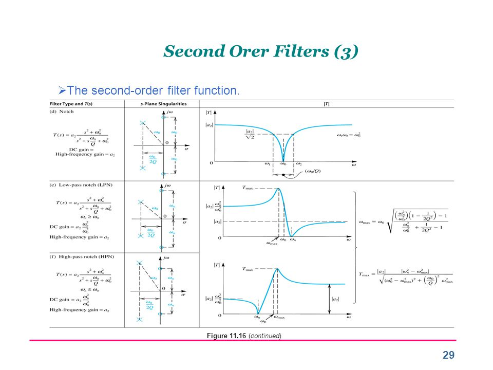 Second Orer Filters (3) The second-order filter function.