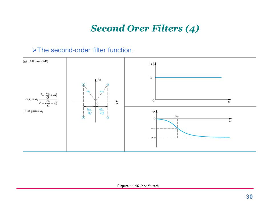 Second Orer Filters (4) The second-order filter function.