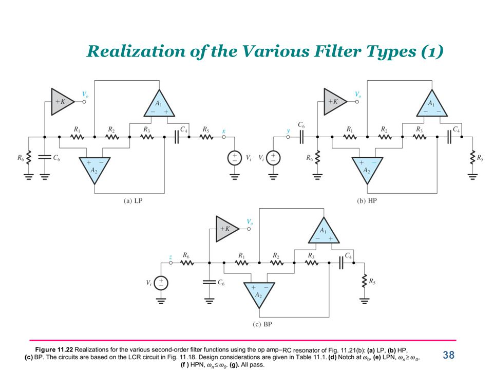 Realization of the Various Filter Types (1)