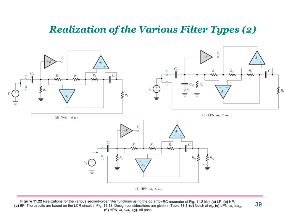 Realization of the Various Filter Types (2)