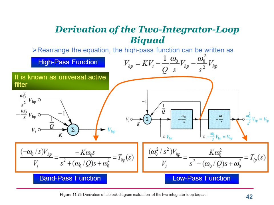 Derivation of the Two-Integrator-Loop Biquad