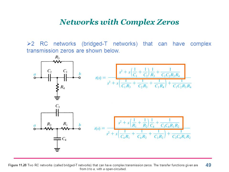 Networks with Complex Zeros