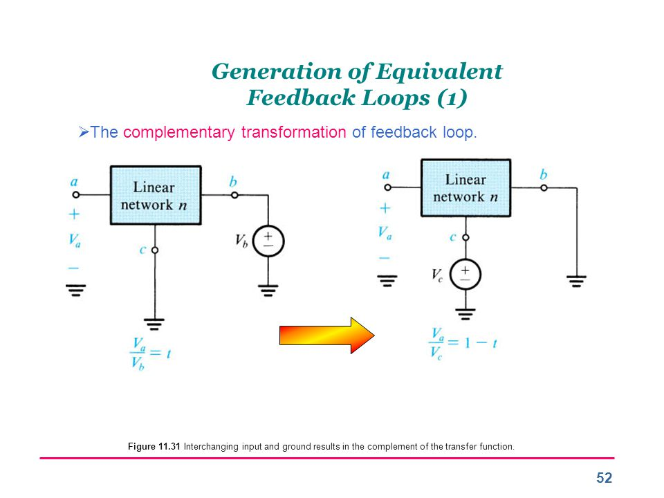 Generation of Equivalent Feedback Loops (1)