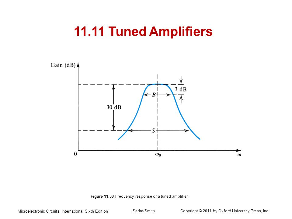 Figure 11.38 Frequency response of a tuned amplifier.