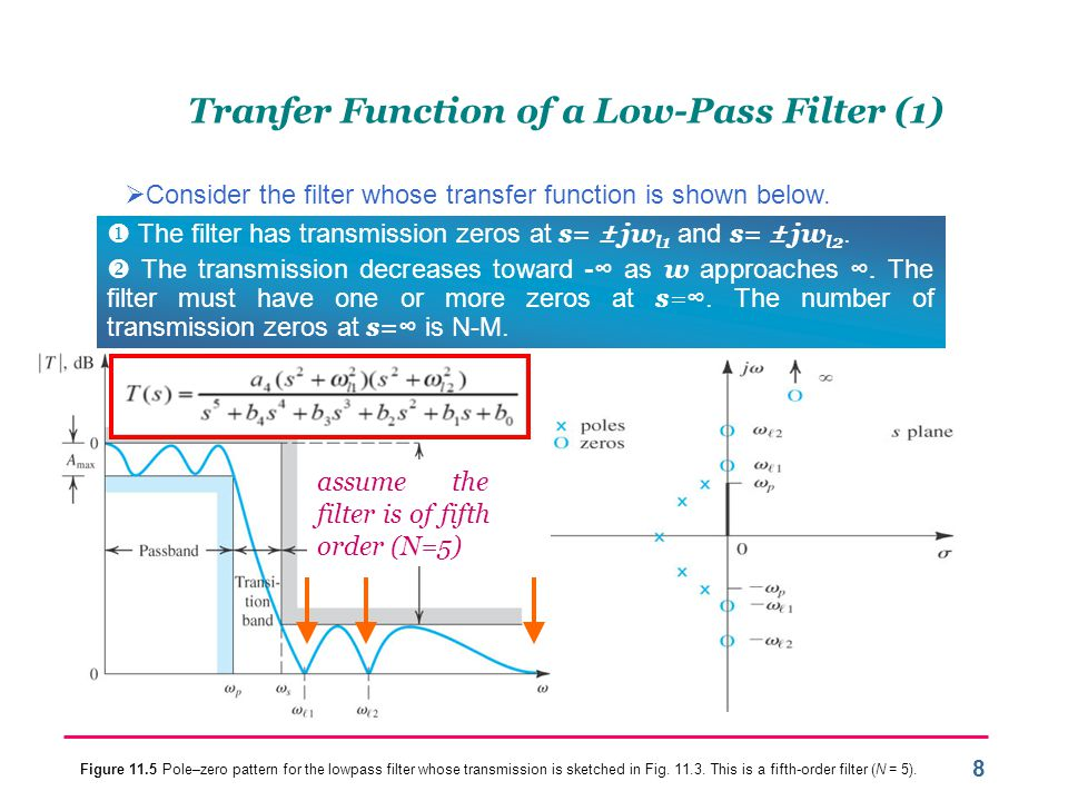 Tranfer Function of a Low-Pass Filter (1)