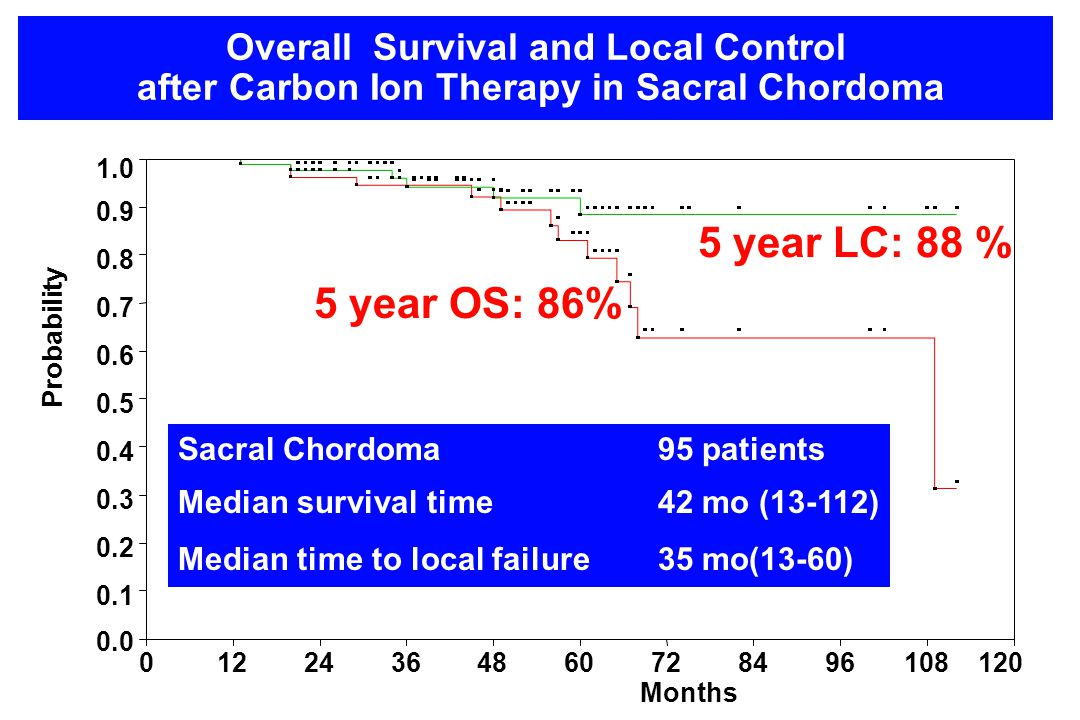 Overall Survival and Local Control after Carbon Ion Therapy in Sacral Chordoma