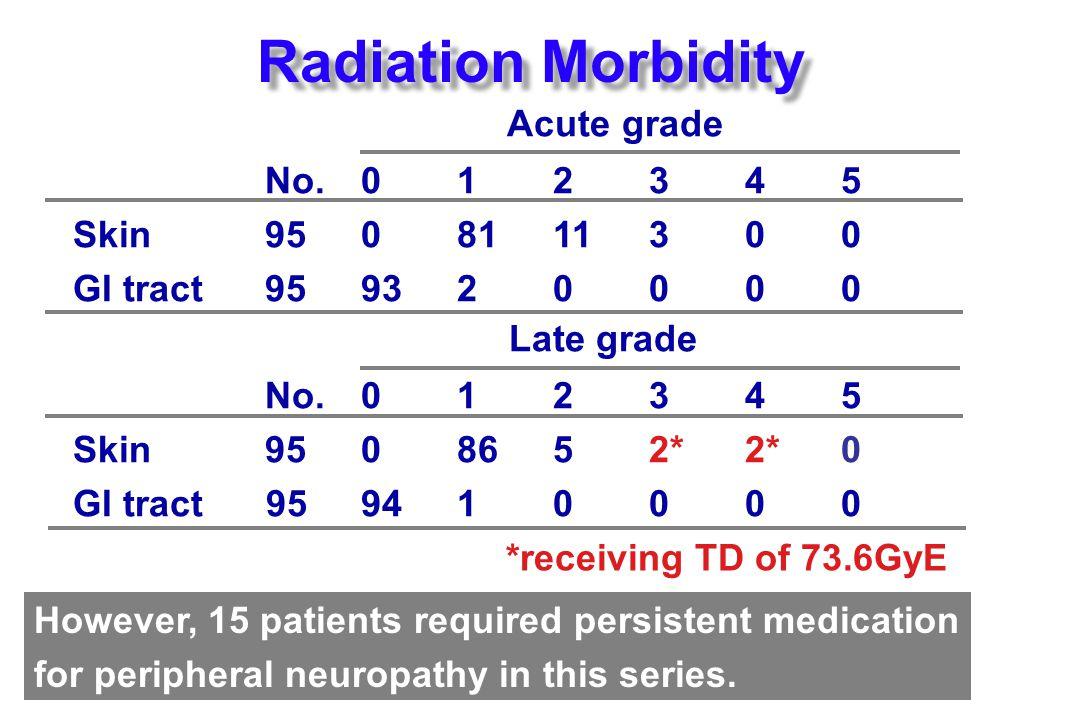 Radiation Morbidity Acute grade No. 0 1 2 3 4 5 Skin 95 0 81 11 3 0 0