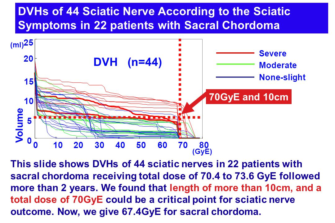 DVHs of 44 Sciatic Nerve According to the Sciatic Symptoms in 22 patients with Sacral Chordoma