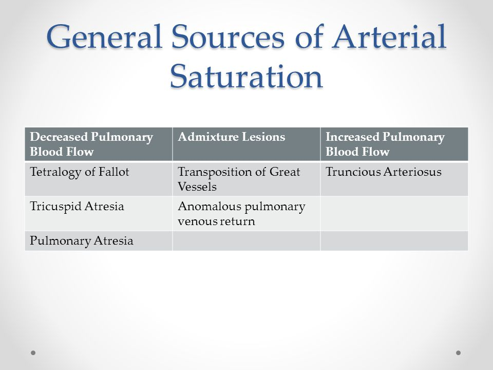 General Sources of Arterial Saturation
