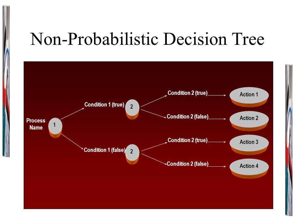 Non-Probabilistic Decision Tree