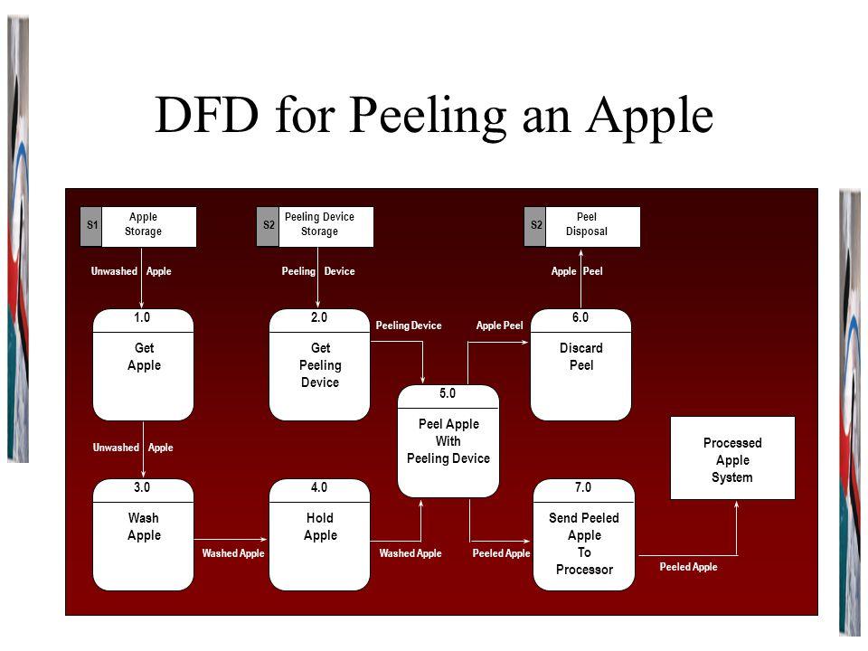 DFD for Peeling an Apple