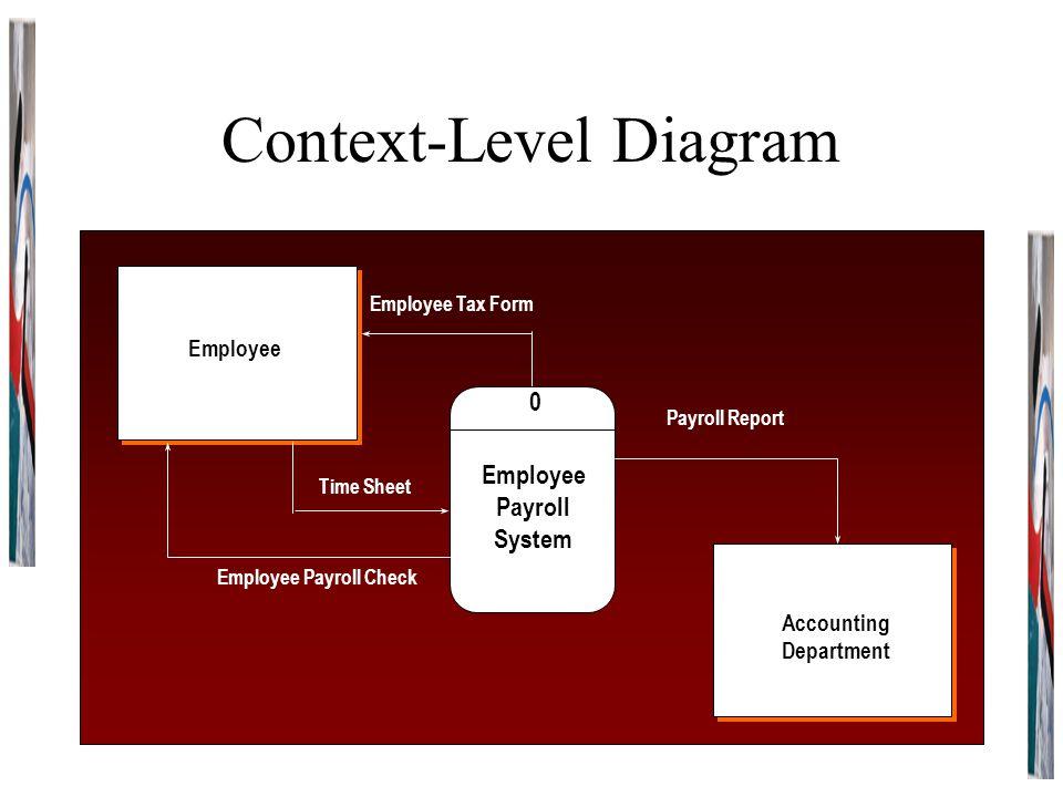 Context-Level Diagram