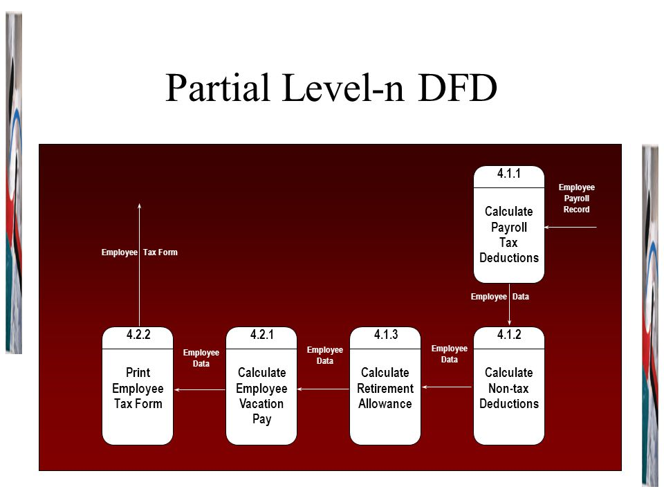 Partial Level-n DFD 4.1.2 Calculate Non-tax Deductions 4.1.3