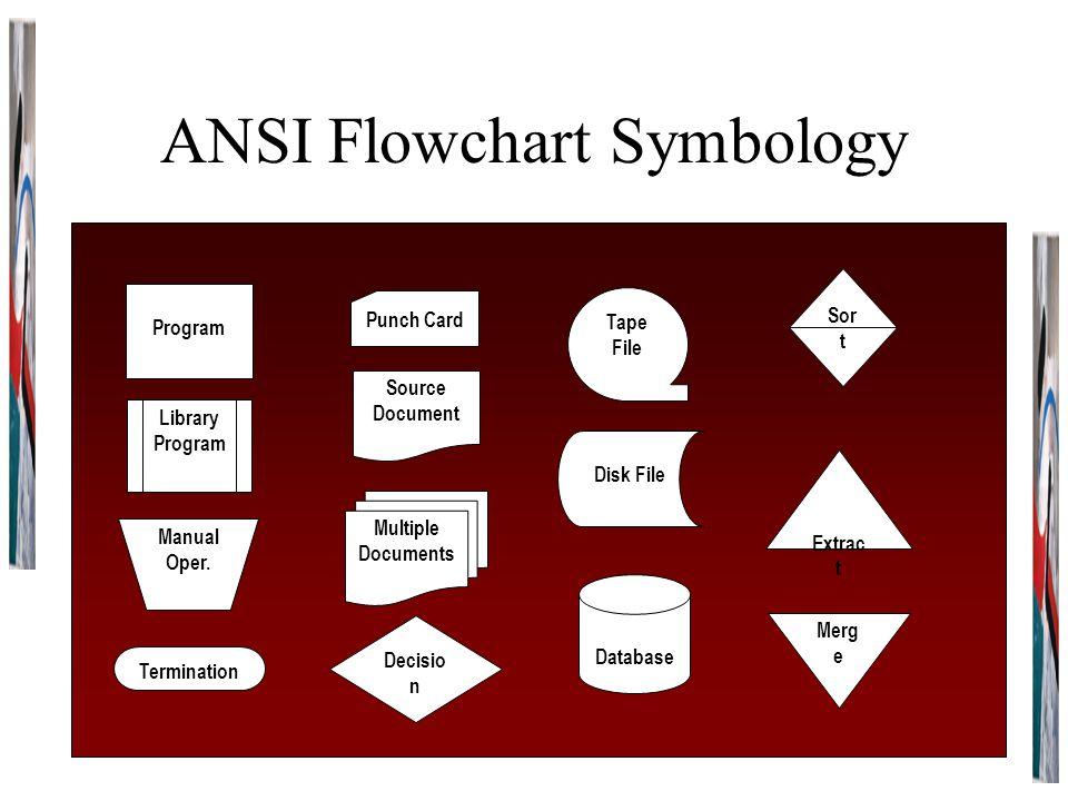 ANSI Flowchart Symbology