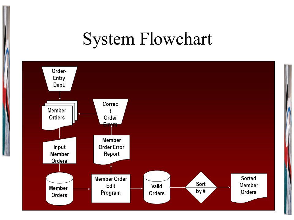 System Flowchart Order-Entry Dept. Correct Member Orders Order Errors