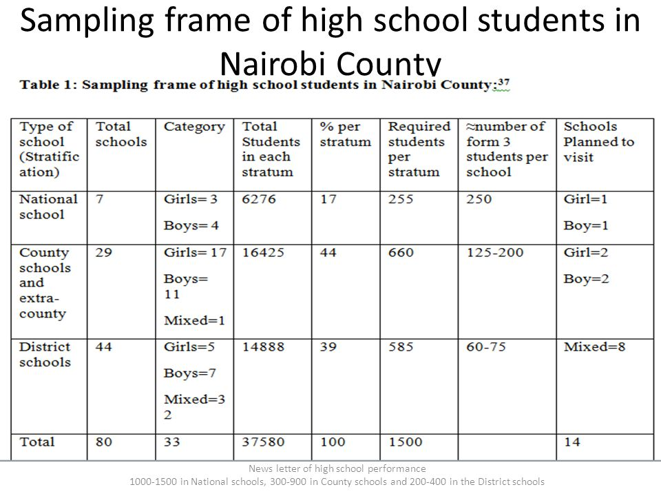 Sampling frame of high school students in Nairobi County