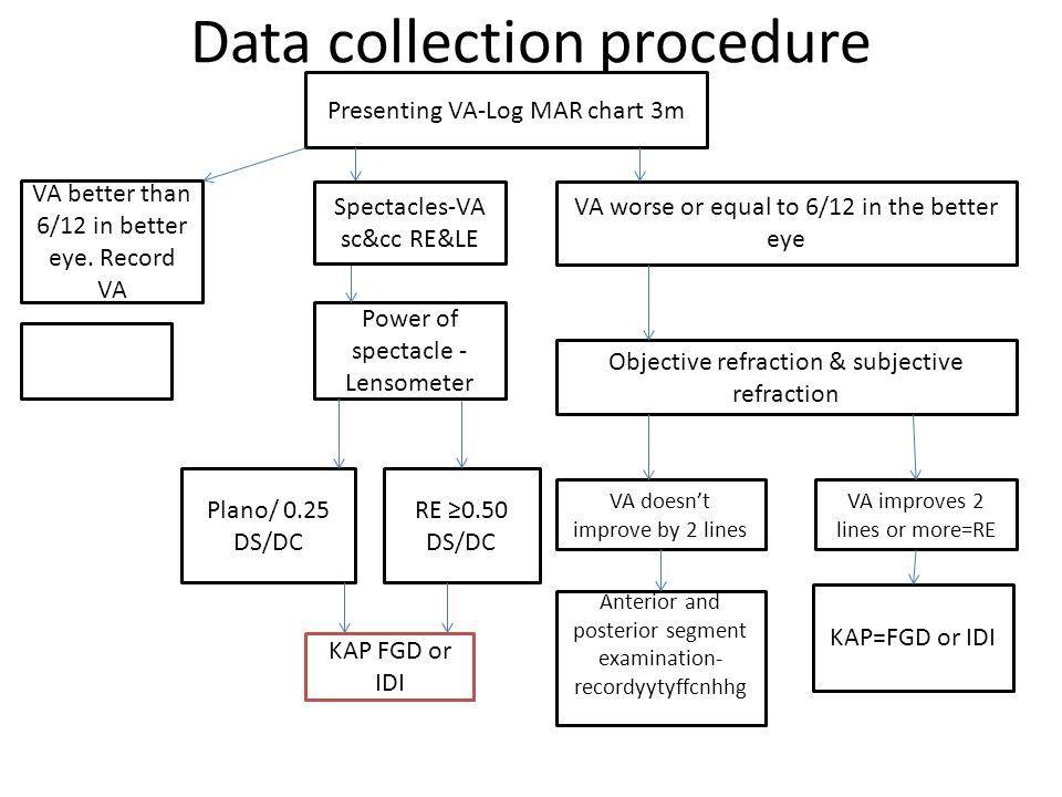 Data collection procedure