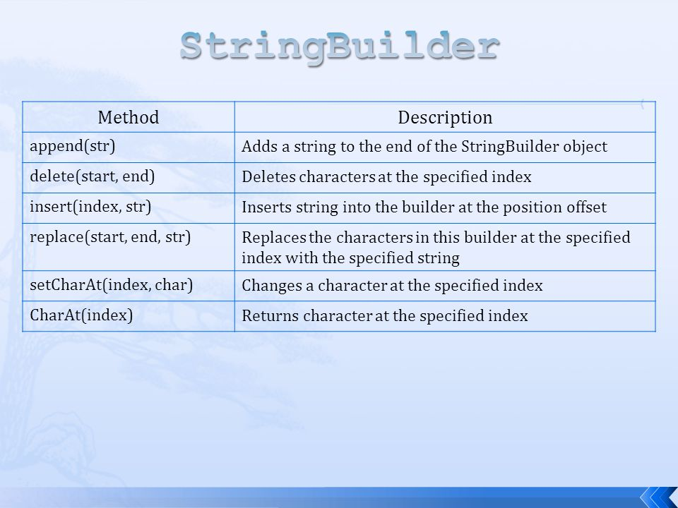 StringBuilder Method Description append(str)