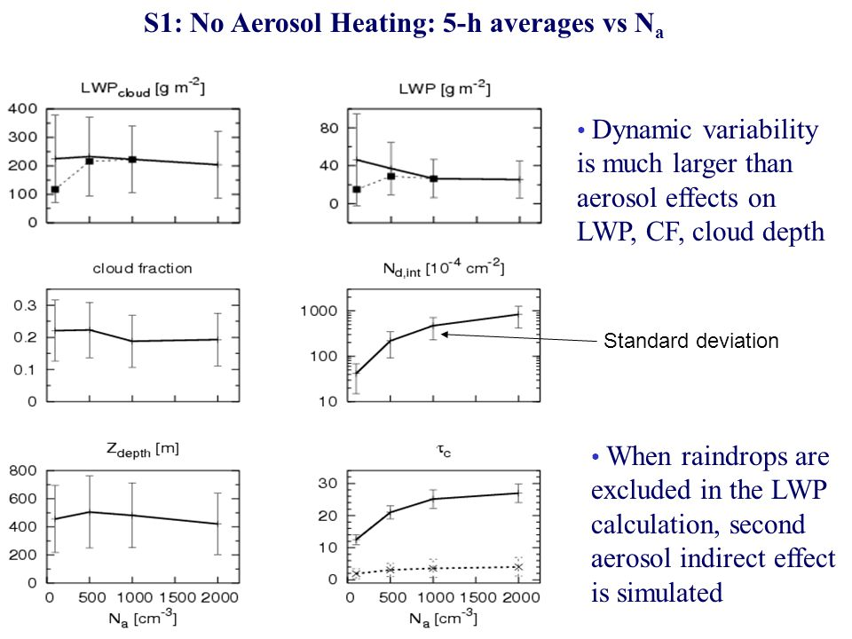 S1: No Aerosol Heating: 5-h averages vs Na