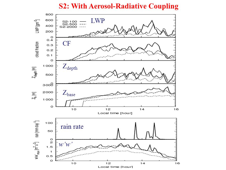 S2: With Aerosol-Radiative Coupling