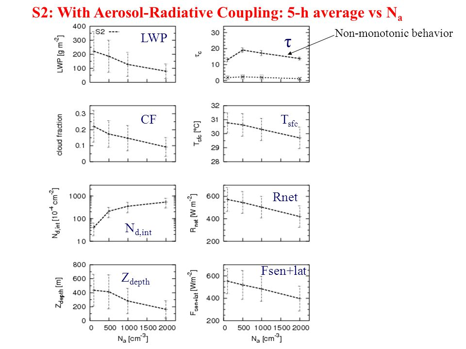 τ S2: With Aerosol-Radiative Coupling: 5-h average vs Na LWP CF Tsfc