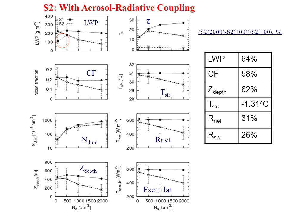 τ S2: With Aerosol-Radiative Coupling LWP LWP 64% CF 58% Zdepth 62%