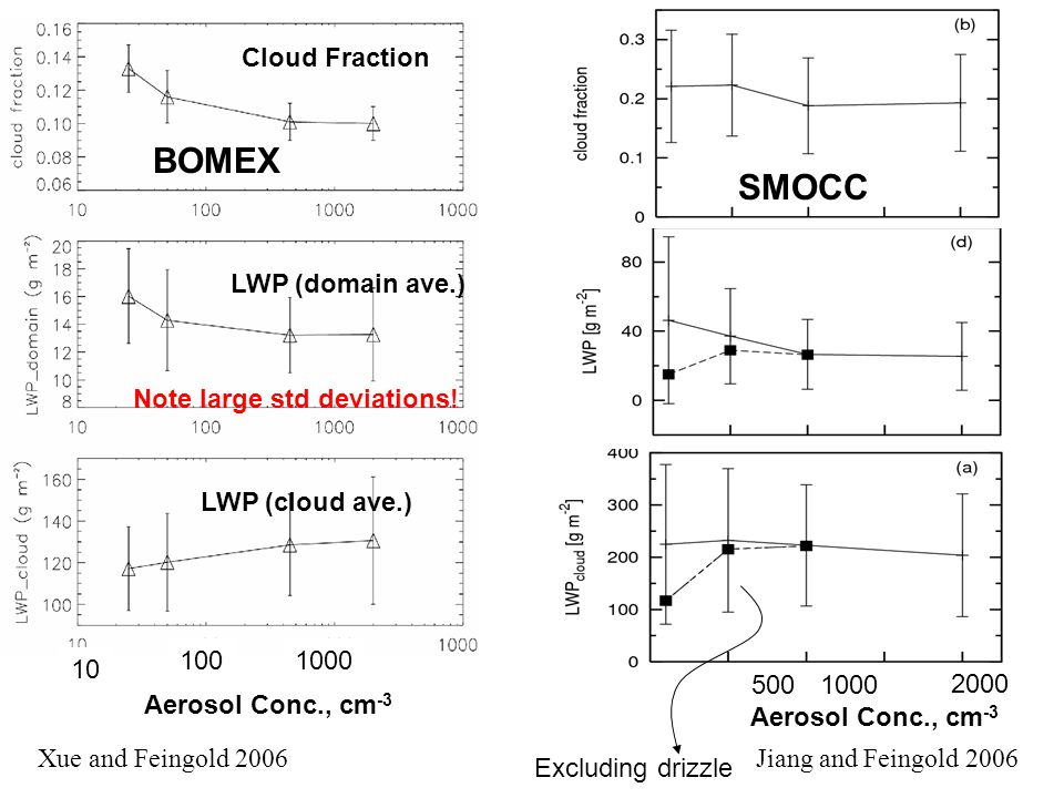 BOMEX SMOCC Cloud Fraction LWP (cloud ave.) LWP (domain ave.)