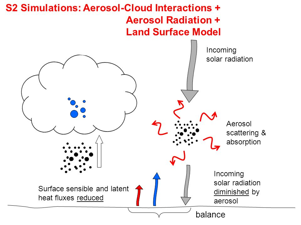 S2 Simulations: Aerosol-Cloud Interactions + Aerosol Radiation +
