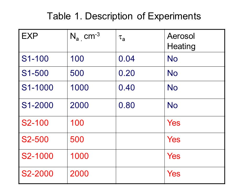 Table 1. Description of Experiments