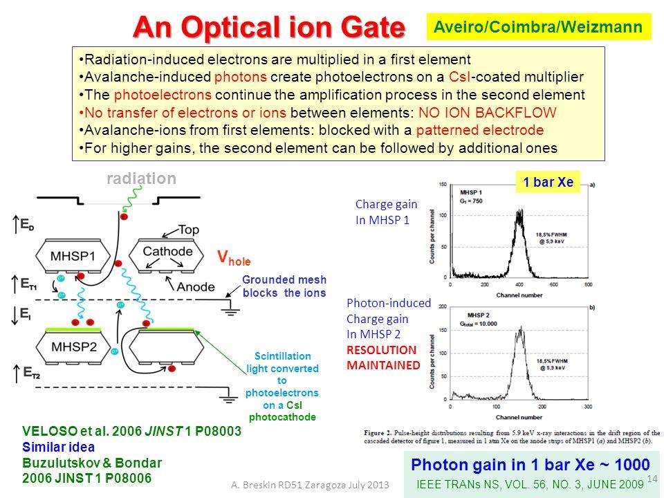 An Optical ion Gate Aveiro/Coimbra/Weizmann radiation Vhole