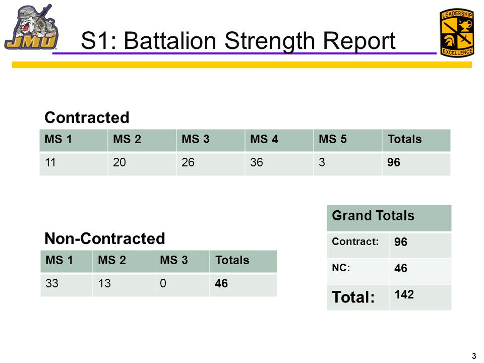 S1: Battalion Strength Report