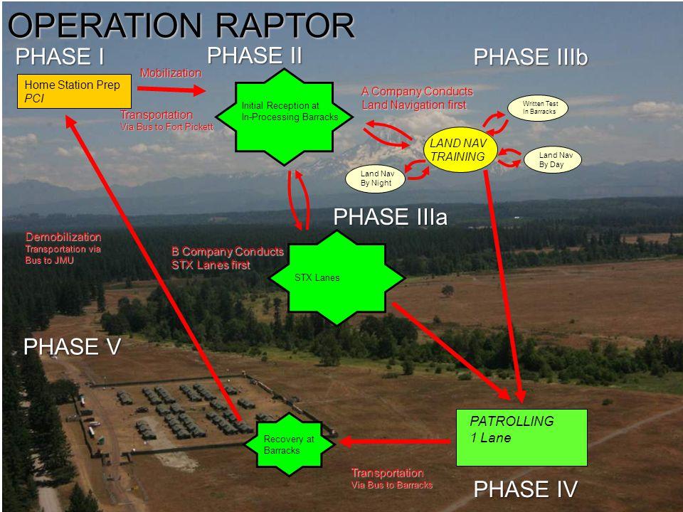 OPERATION RAPTOR PHASE I PHASE II PHASE IIIb PHASE IIIa PHASE V