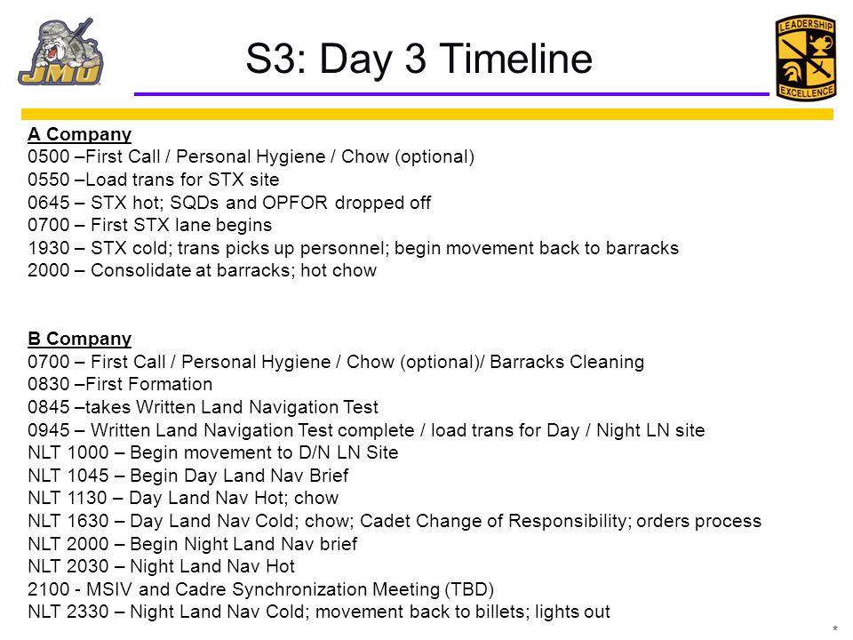 S3: Day 3 Timeline A Company