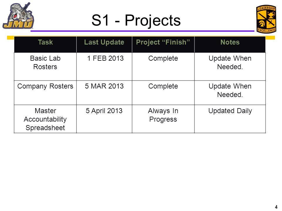 Master Accountability Spreadsheet