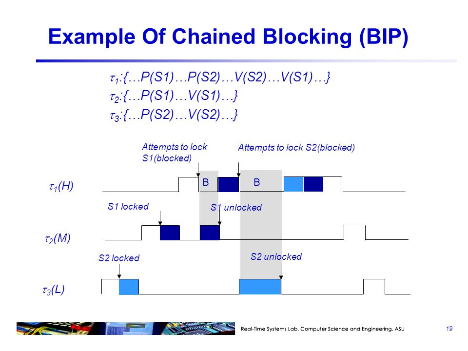 Example Of Chained Blocking (BIP)