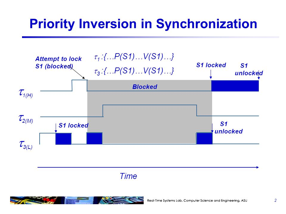 Priority Inversion in Synchronization