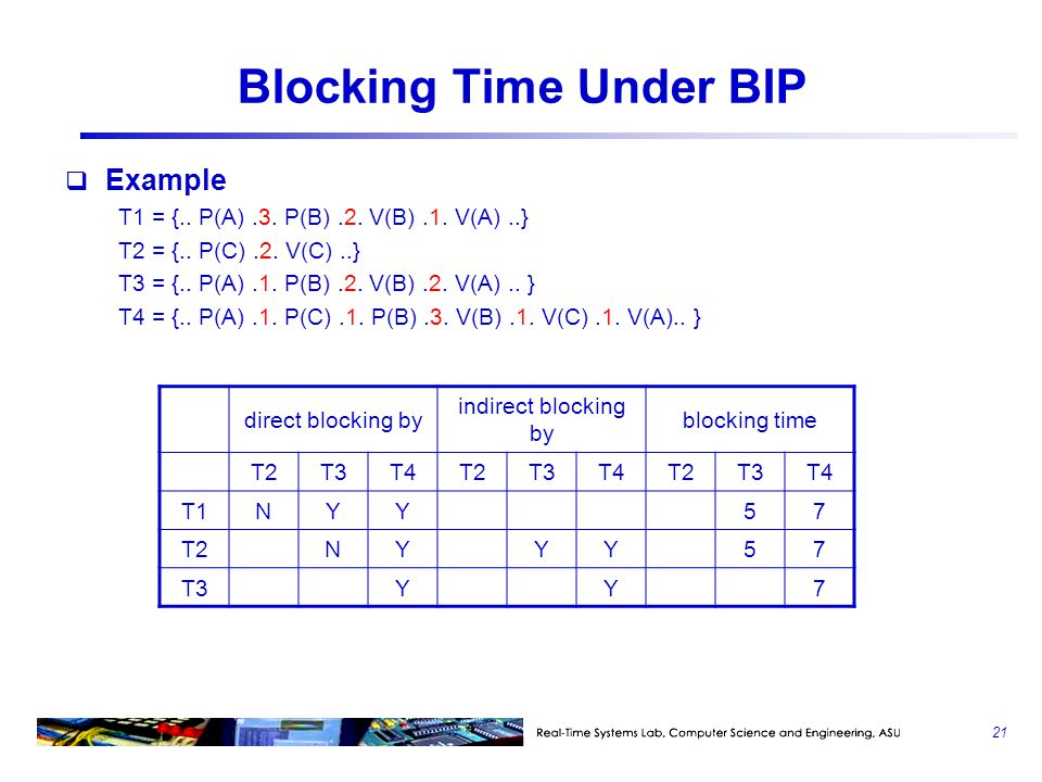 Blocking Time Under BIP