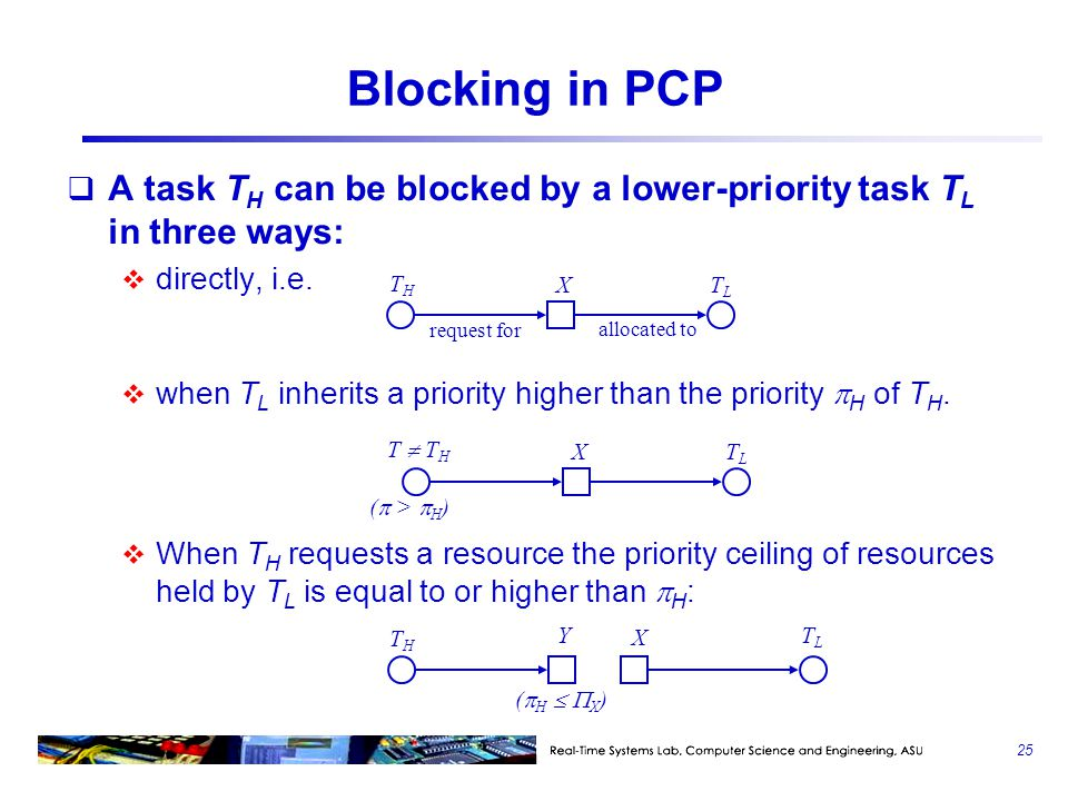 Blocking in PCP A task TH can be blocked by a lower-priority task TL in three ways: directly, i.e.