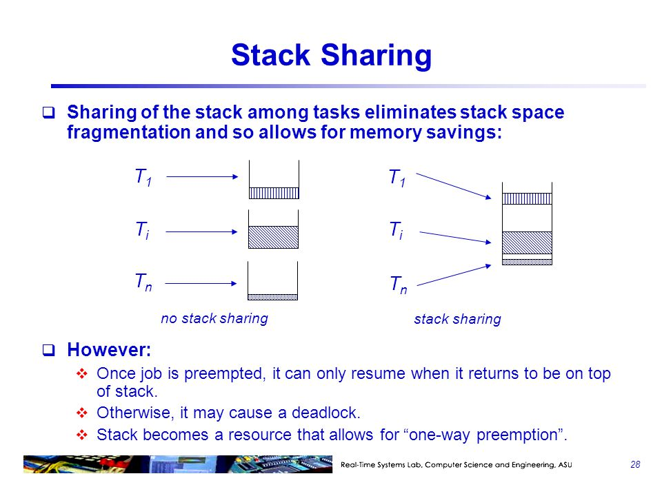 Stack Sharing T1 T1 Ti Ti Tn Tn