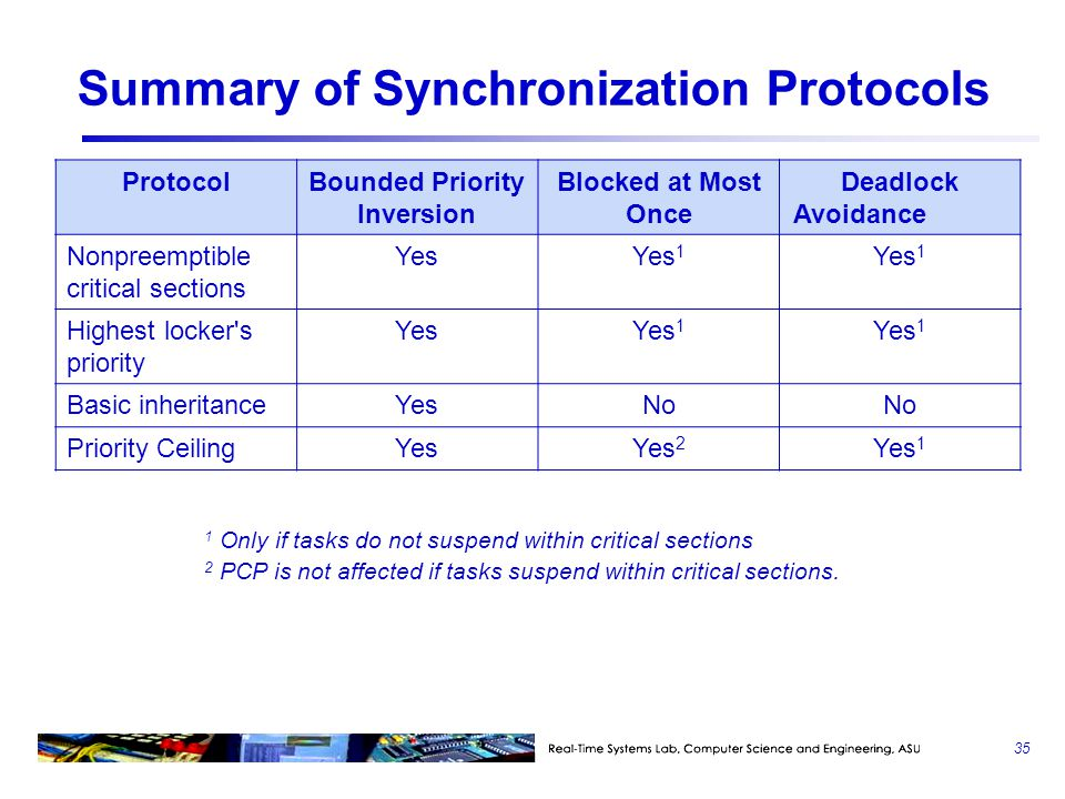 Summary of Synchronization Protocols