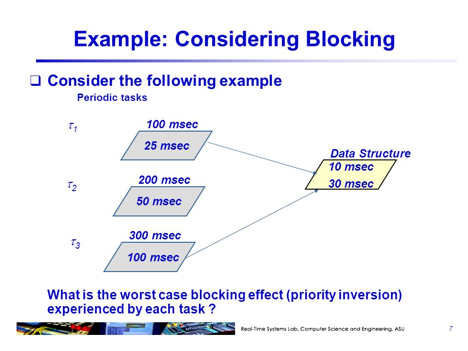 Example: Considering Blocking
