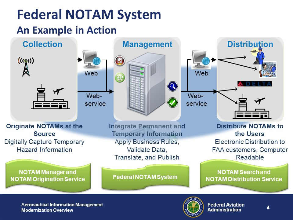 Federal NOTAM System An Example in Action