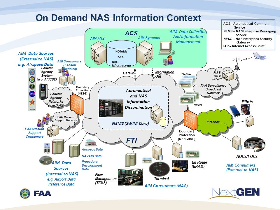 On Demand NAS Information Context