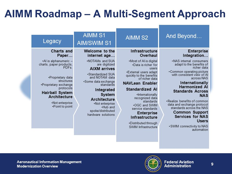 AIMM Roadmap – A Multi-Segment Approach