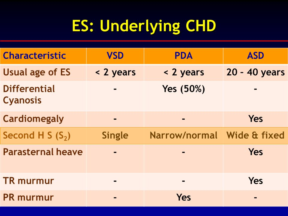 ES: Underlying CHD Characteristic VSD PDA ASD Usual age of ES