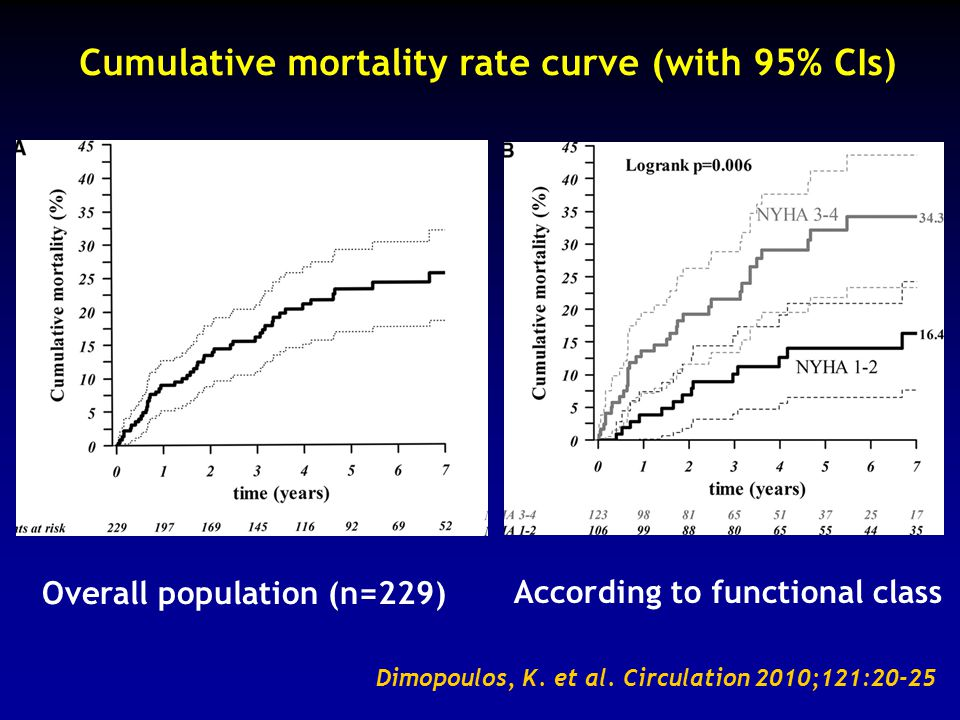 Cumulative mortality rate curve (with 95% CIs)