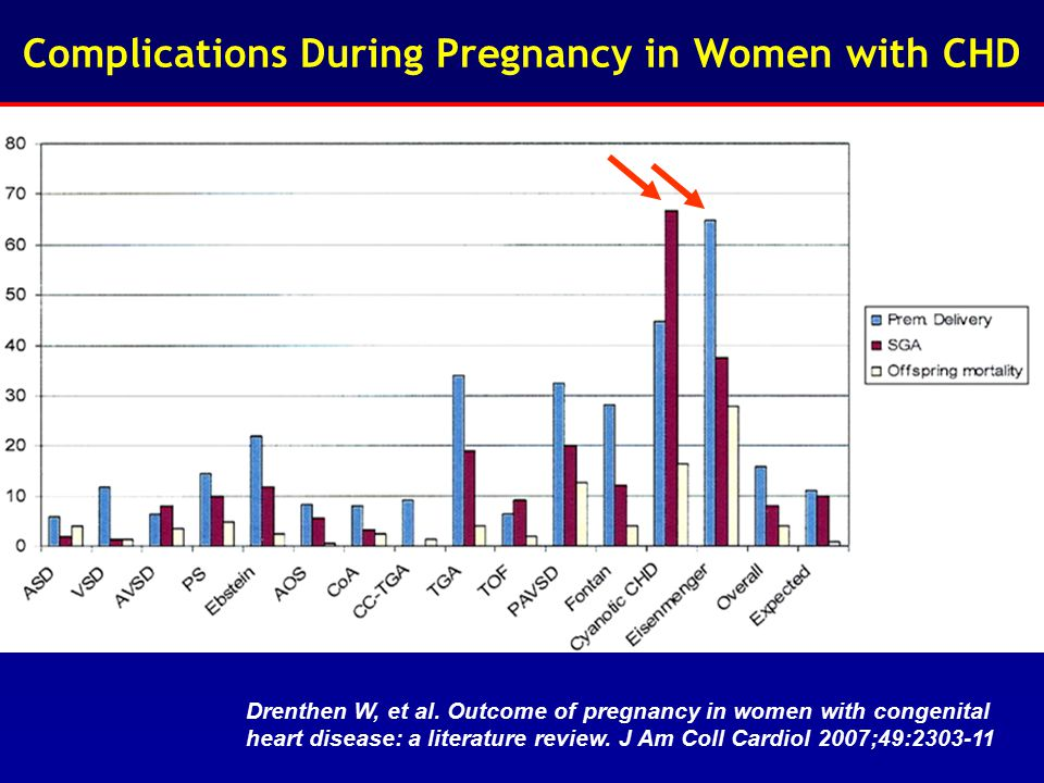 Complications During Pregnancy in Women with CHD