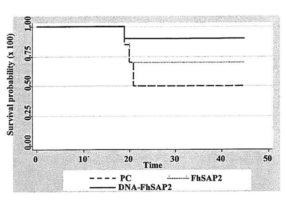Kapplan-Meier analysis to estimate the survival probability over the time after challenge in mice vaccinated with FhSAP2 or cDNA-FhSAP2 compared to positive controls.