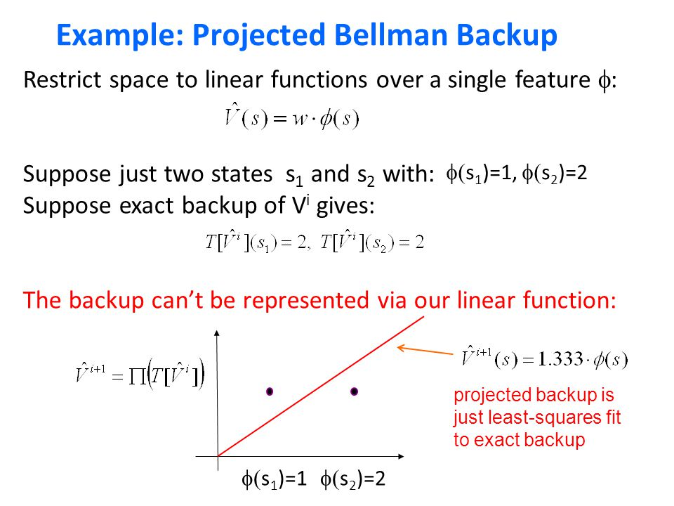 Example: Projected Bellman Backup