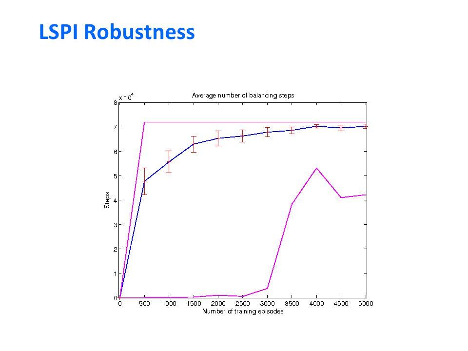 LSPI Robustness